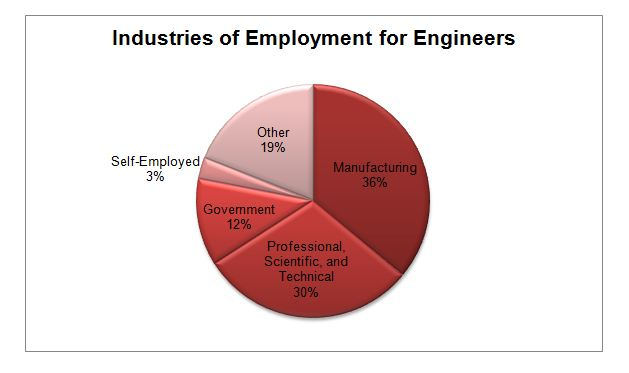 an outlook of the profession of mechanical engineering Want to know the highest paid engineering jobs available  and career outlook from reputable sources,  mechanical engineering degrees.
